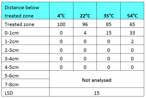 Table 1. Effect of temperature on the movement of trifluralin through a dry, alkaline, sandy soil. Measurements are mean percent of trifluralin extracted from a column.