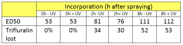 Table 3. ED50 and trifluralin loss with UV exposure and time until incorporation, on an alkaline sandy soil.