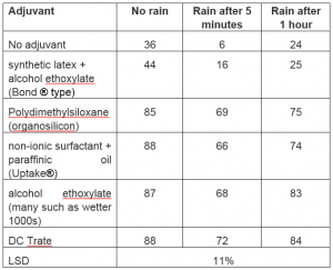 Table 1. Comparison of the reduction (%) of weight of oat plants when sprayed with 17g clodinafop ai/ha and treated with no rain or 5mm of rain 5 minutes or an hour after spraying.