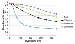 Figure 2.  Effect of hard water and application rate on the efficacy of glyphosate 450 on annual ryegrass.