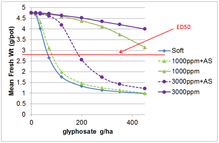 Figure 4.  Effect of hard water, application rate and ammonium sulphate (AS) addition on the efficacy of glyphosate 450 SL on annual ryegrass.  ED50 allows the treatments to be compared when they have reduced the maximum fresh weight of annual ryegrass by 50%