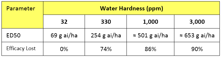 Table 1.  Comparison of the ED50 and efficacy loss of a glyphosate 450 SL applied in water of various hardness on annual ryegrass.