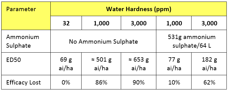 Table 2.  Comparison of the ED50 and efficacy loss of a glyphosate 450 SL applied, with or without ammonium sulphate, in soft, 1,000ppm or 3,000ppm hard water on annual ryegrass.