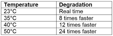 Table 1. Effect of increasing temperate on the rate of agricultural chemical degradation.